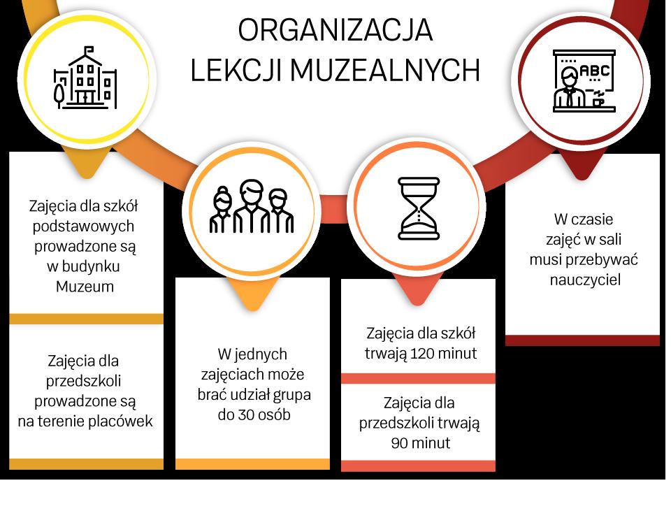 """infografika """"organizacja lekcji muzealnych"""""""